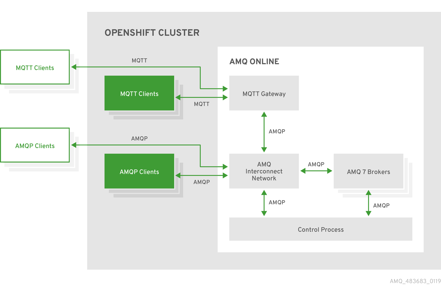 Using AMQ Online on OpenShift Container Platform - Red Hat Customer