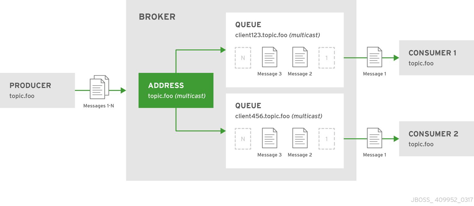 Chapter 2  Understanding AMQ Broker - Red Hat Customer Portal