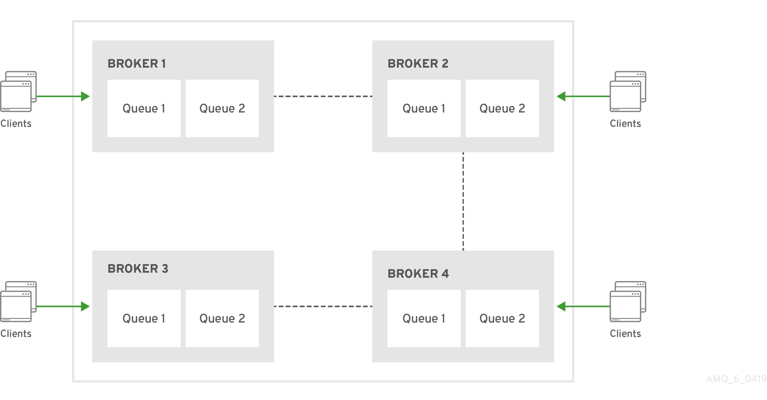 In a four-broker chain cluster the brokers are connected in a chain