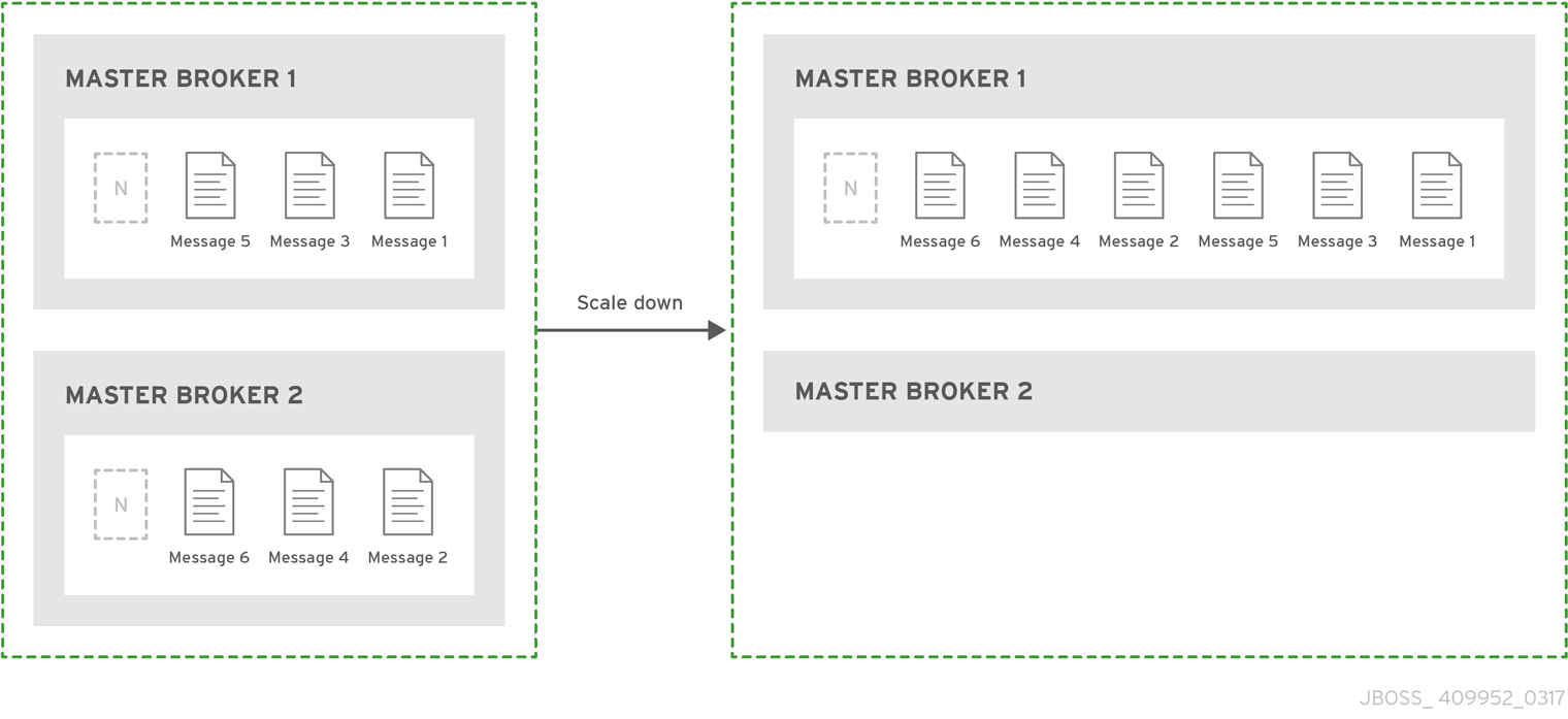 In the live-only HA policy the broker copies its messages and transaction state to another broker.