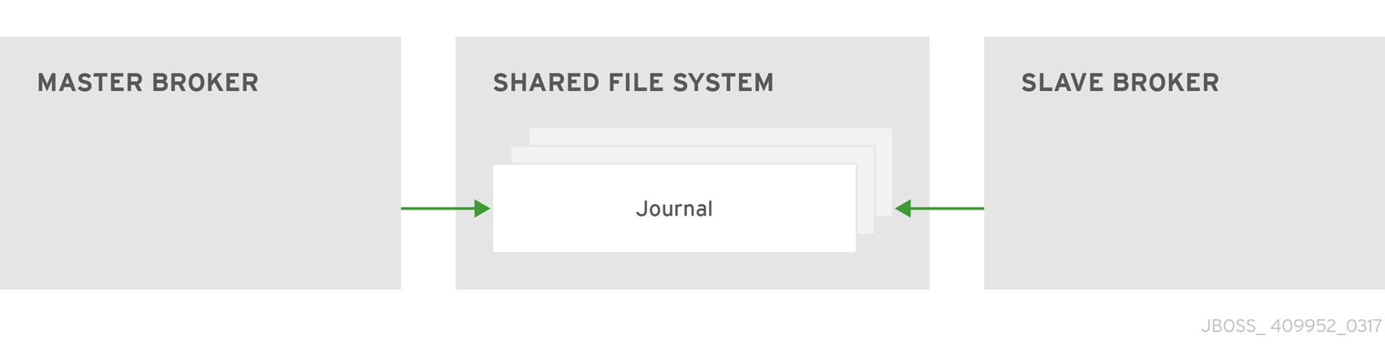 In the shared store HA policy the live and backup brokers both access the journal from a shared location.