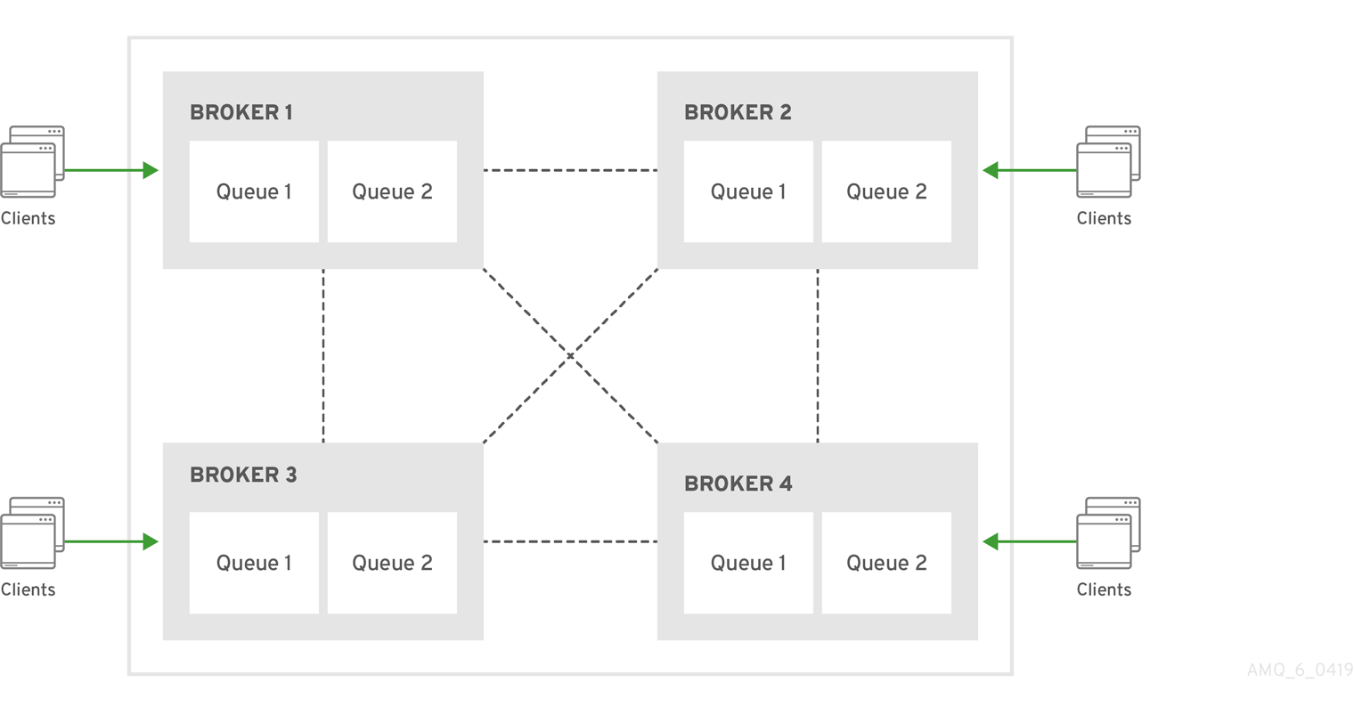 In a four-broker symmetric cluster each broker is connected to every other broker