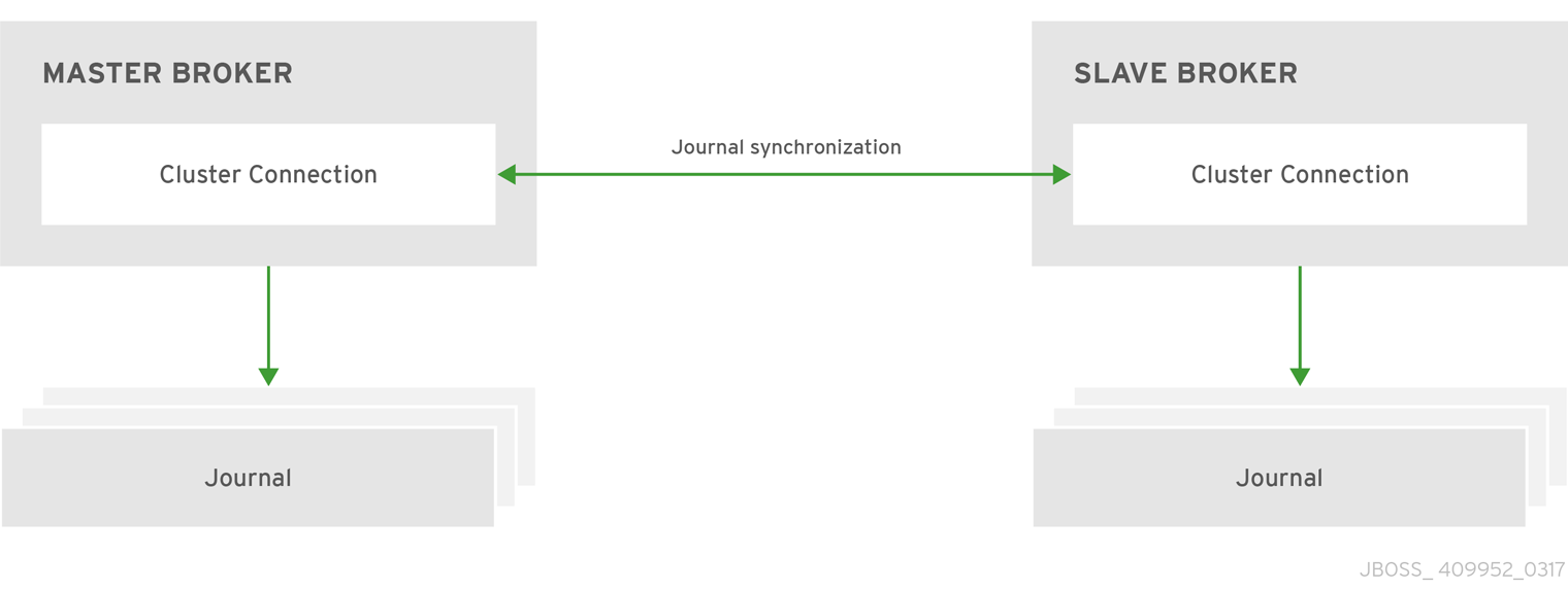 In the replication HA policy the live and backup brokers synchronize their journal with each other over the network.