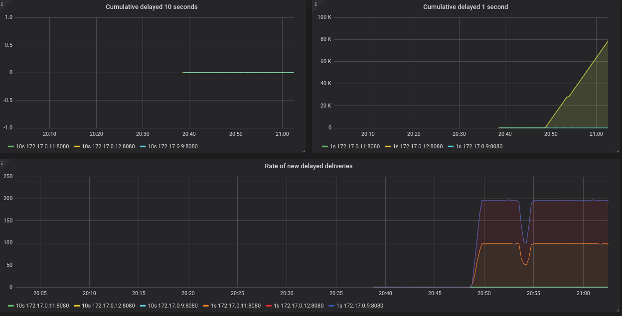 Grafana dashboard showing delayed deliveries