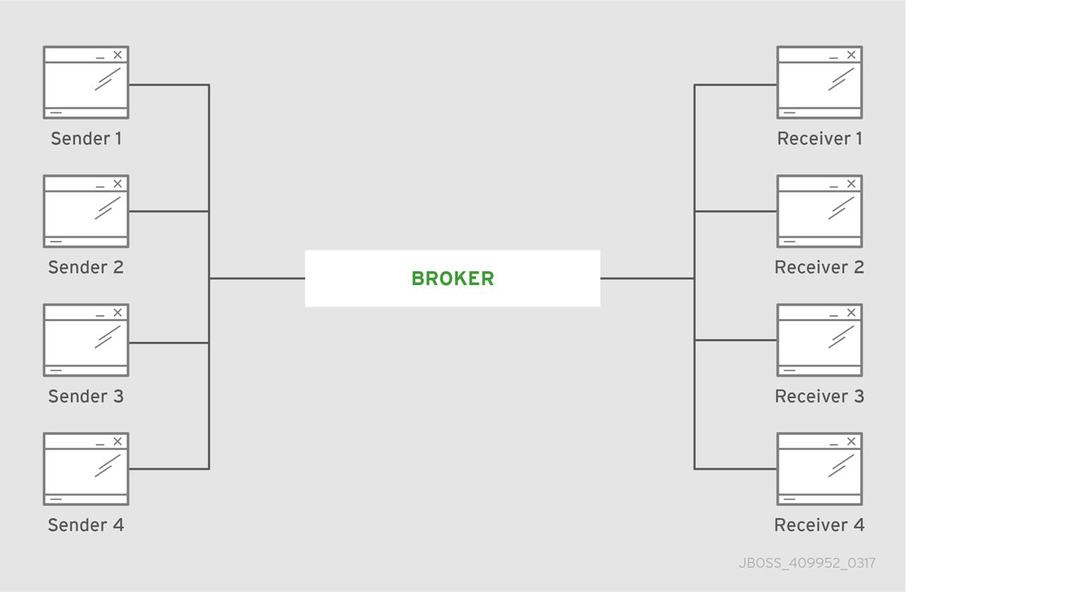 Central broker pattern