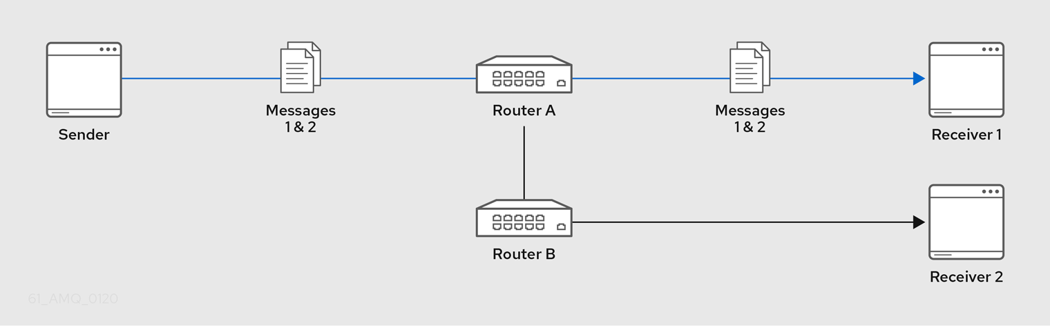 Closest Message Routing