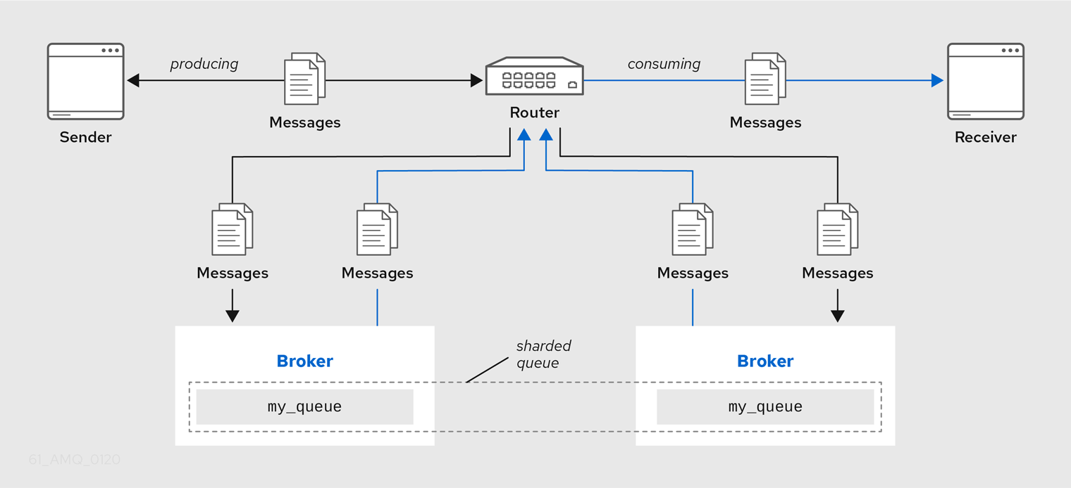 Brokered Messaging with Sharded Queue