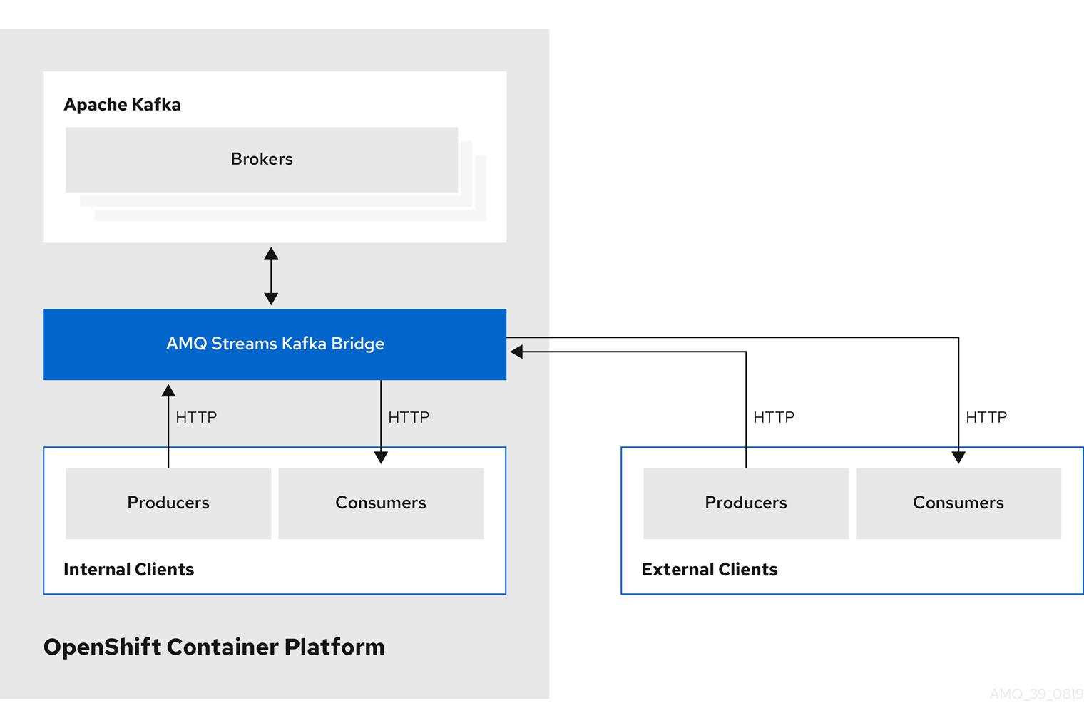 HTTP integration