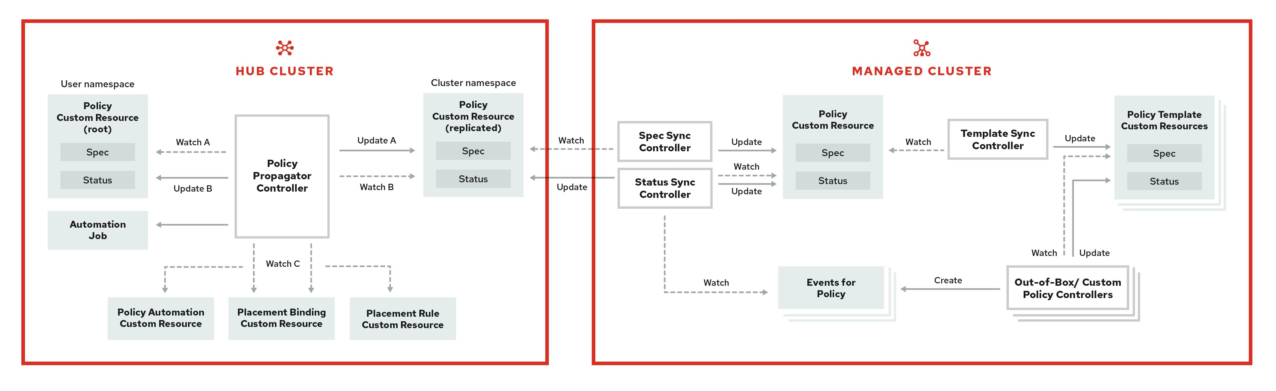 Governance architecture diagram