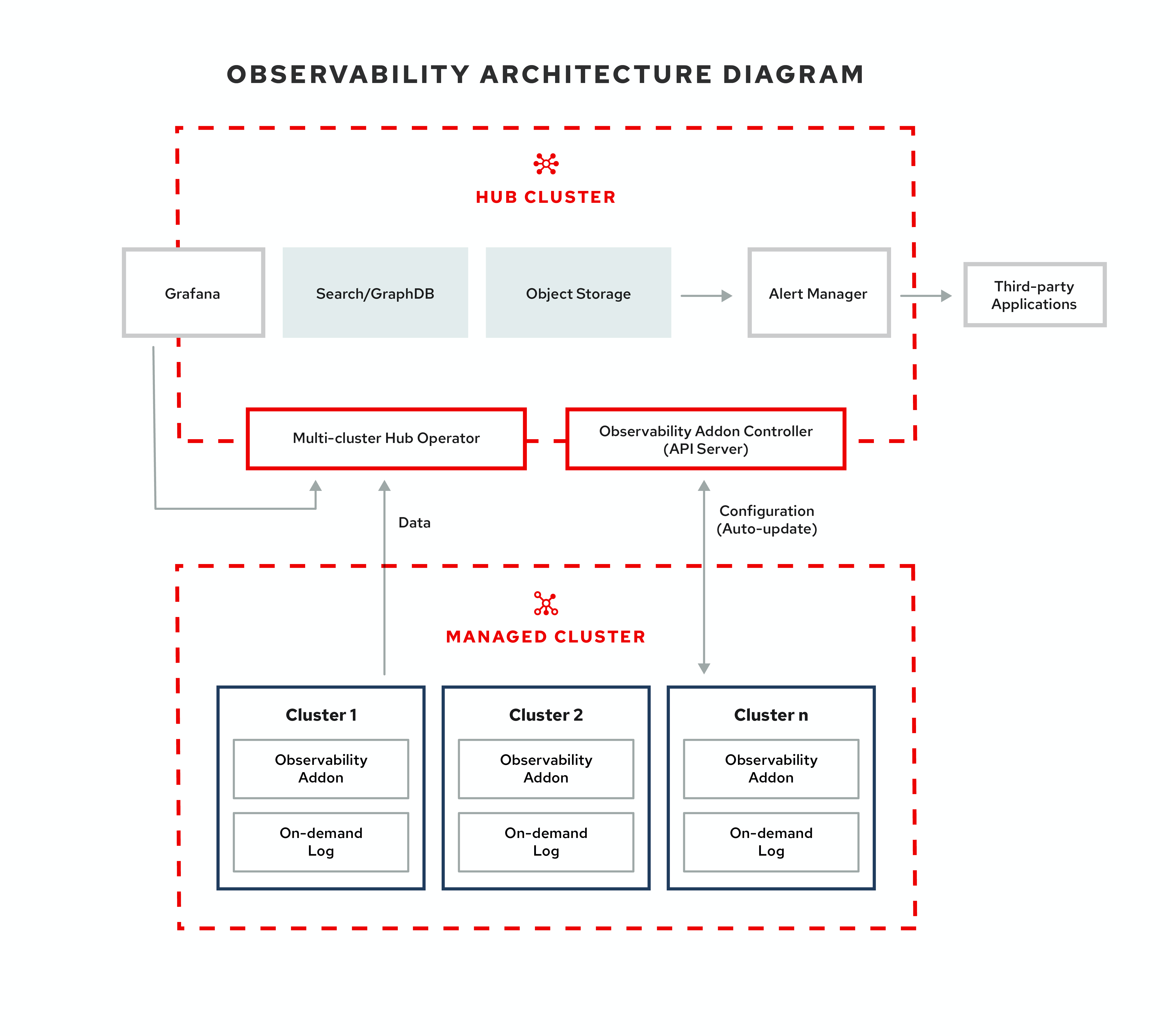 Multicluster observability architecture