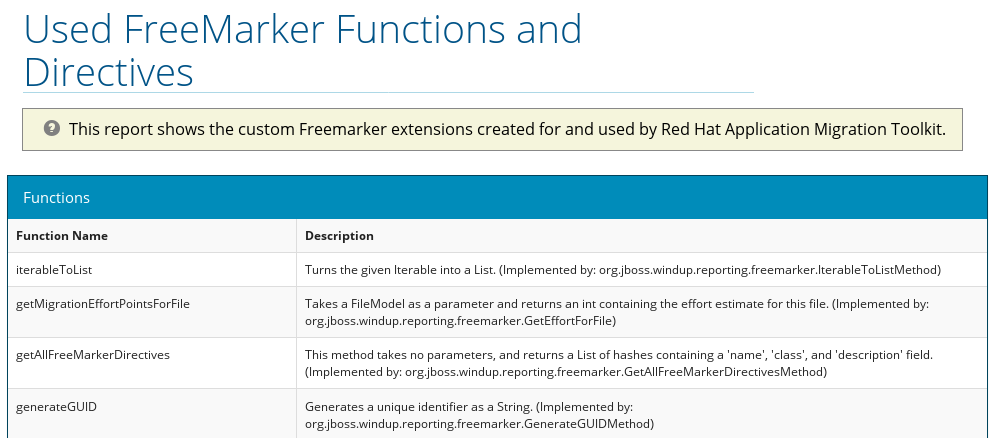 FreeMarker Functions and Directives