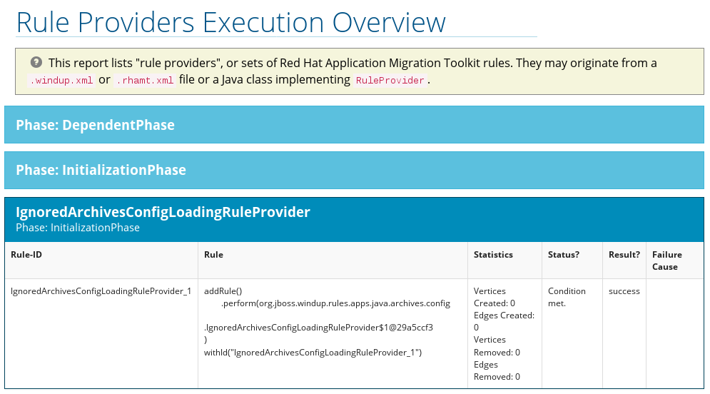 Rule Provider Execution Overview