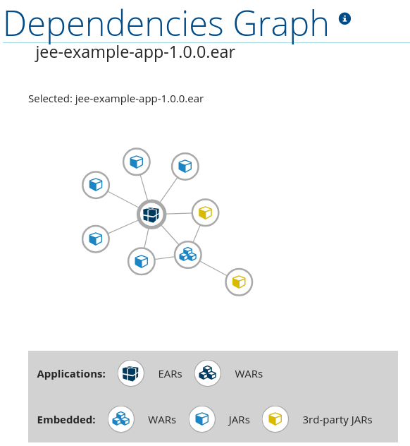 Dependencies Graph Application View
