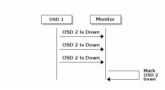 Ceph Configuration Guide - Red Hat Customer Portal