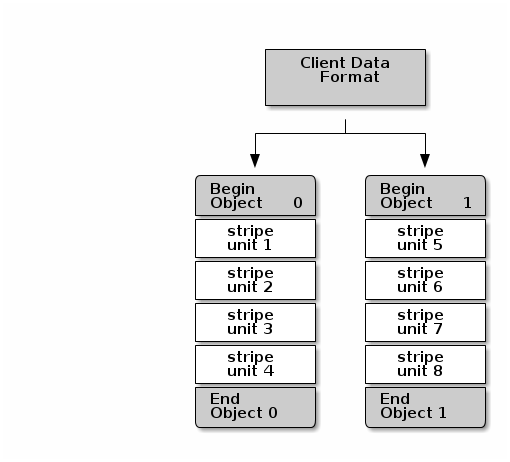 Chapter 2  Ceph Client Architecture Red Hat Ceph Storage 1 2