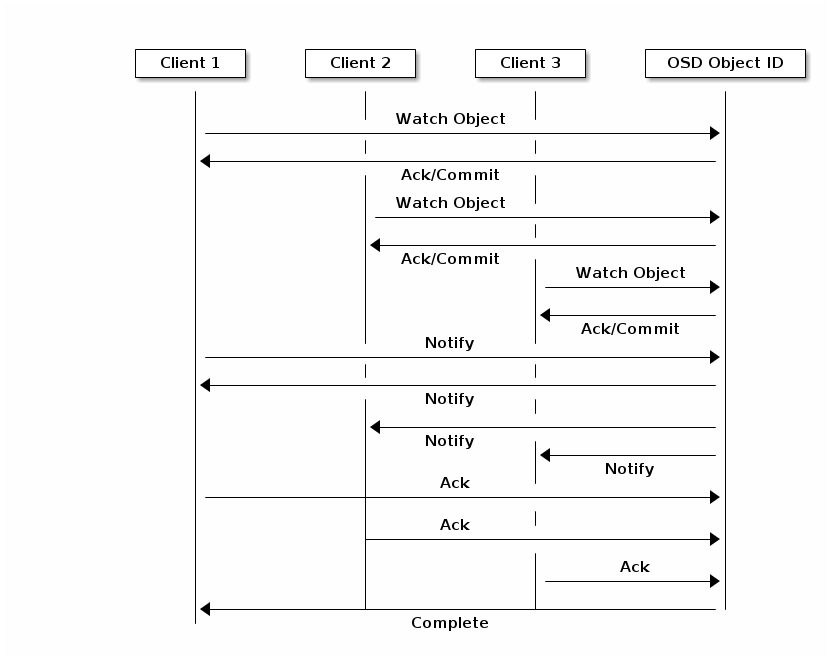 Chapter 2  Ceph Client Architecture - Red Hat Customer Portal