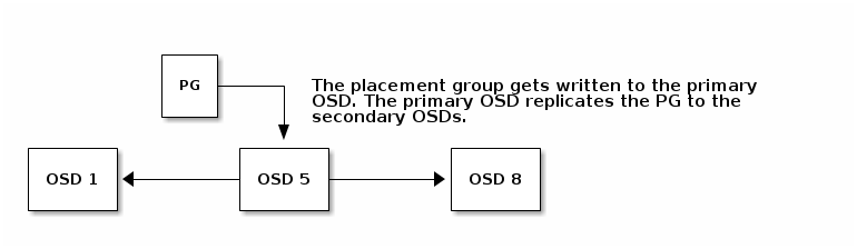 Chapter 3  Placement Groups (PGs) Red Hat Ceph Storage 1 3