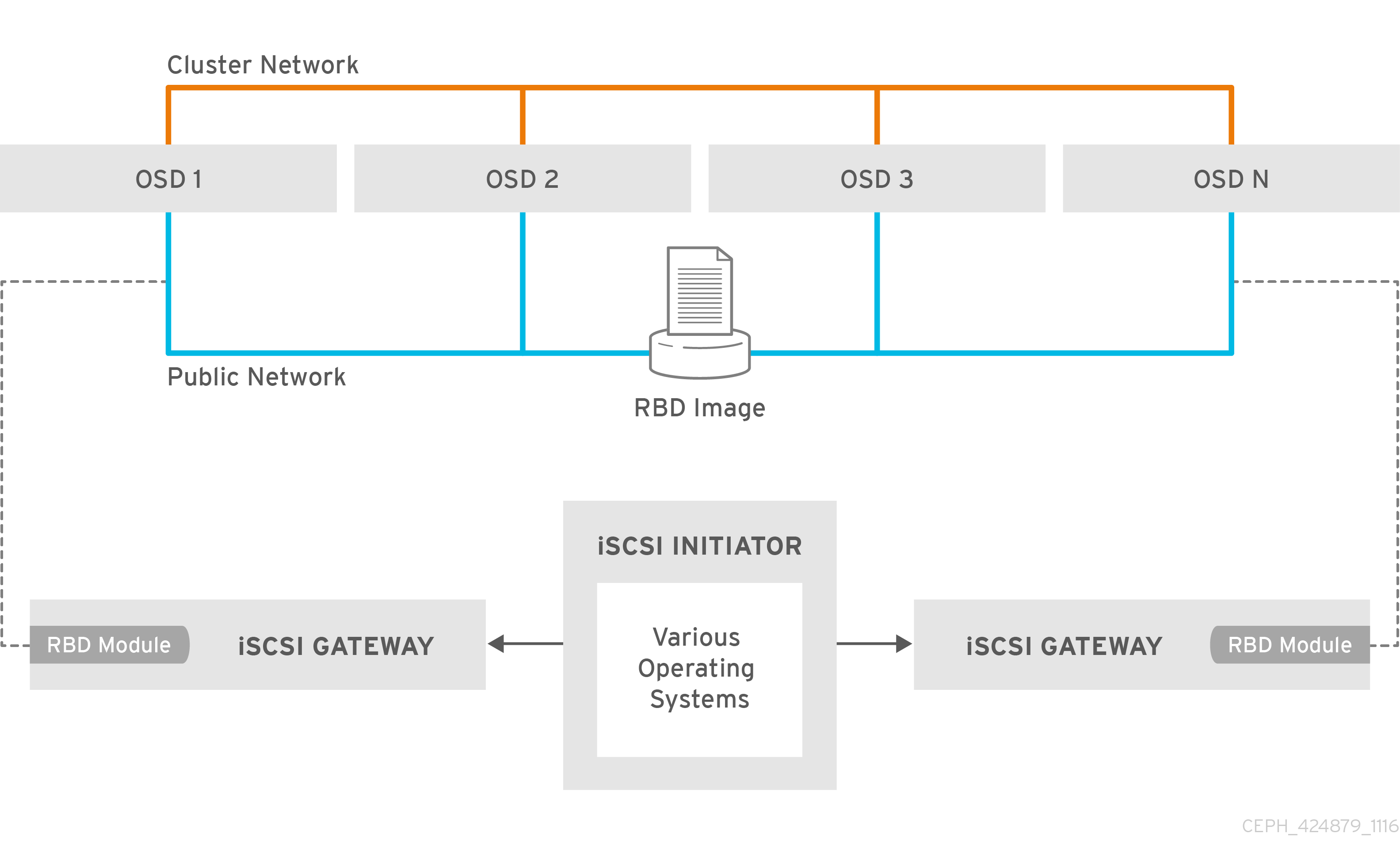 Chapter 8 Using An Iscsi Gateway Red Hat Customer Portal Galaxy Note 3 Block Diagram Ceph Ha 424879 1116 Ece 01