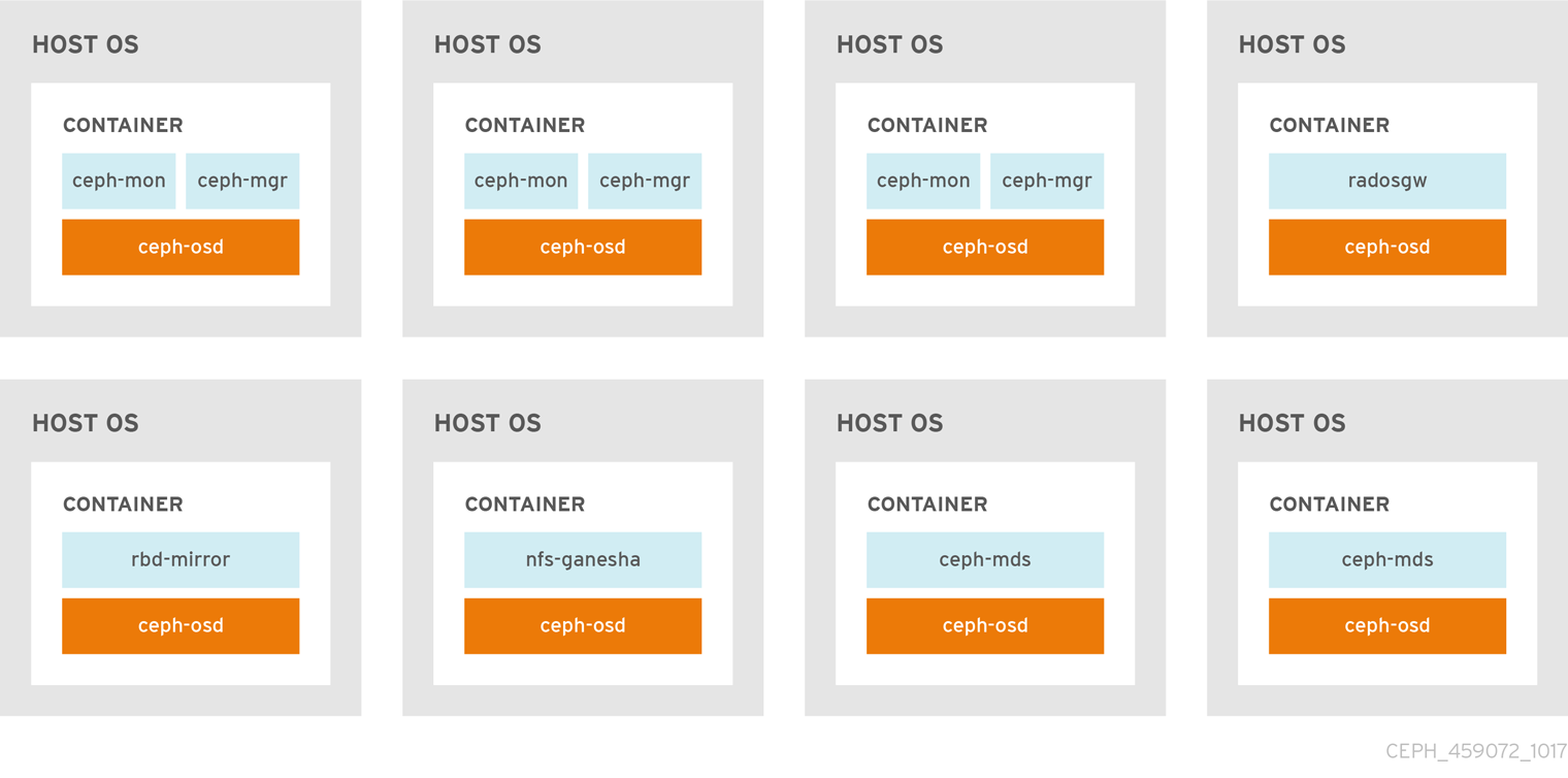 containers colocated daemons
