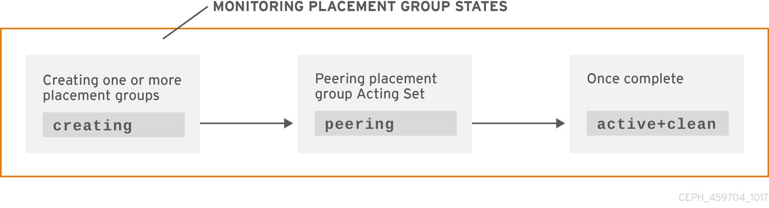 Creating PGs