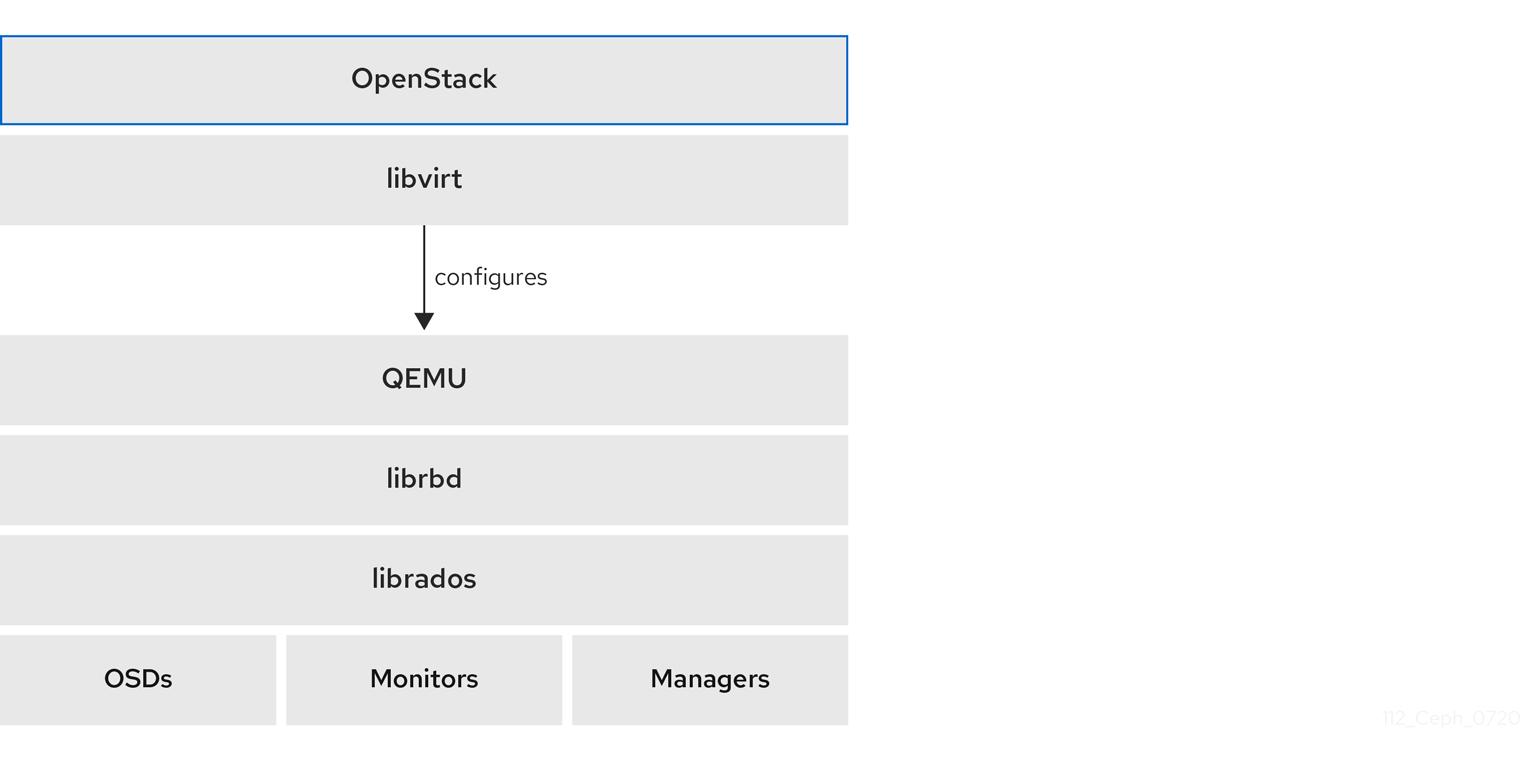 112 Ceph Block Device OpenStack 0720