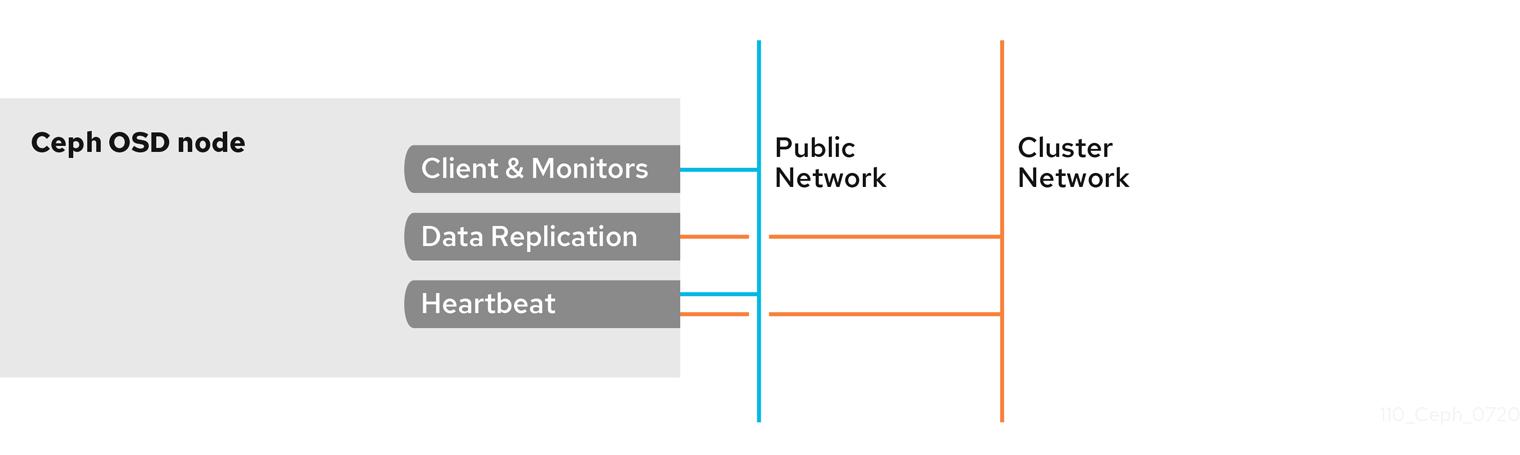OSD Firewall