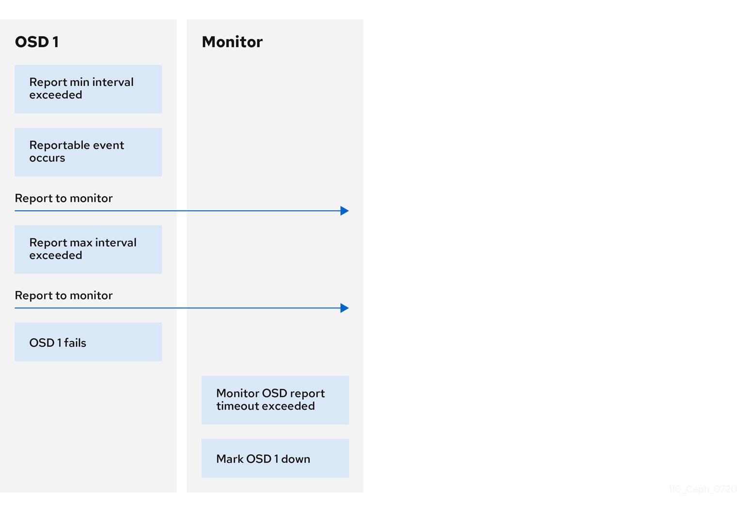 110 Ceph Configuration updates 0720 10