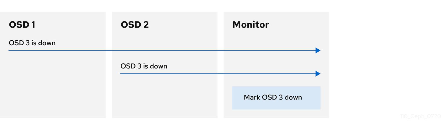 ダウン OSD の報告