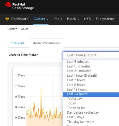 OSDs Performance Grafana drop-down