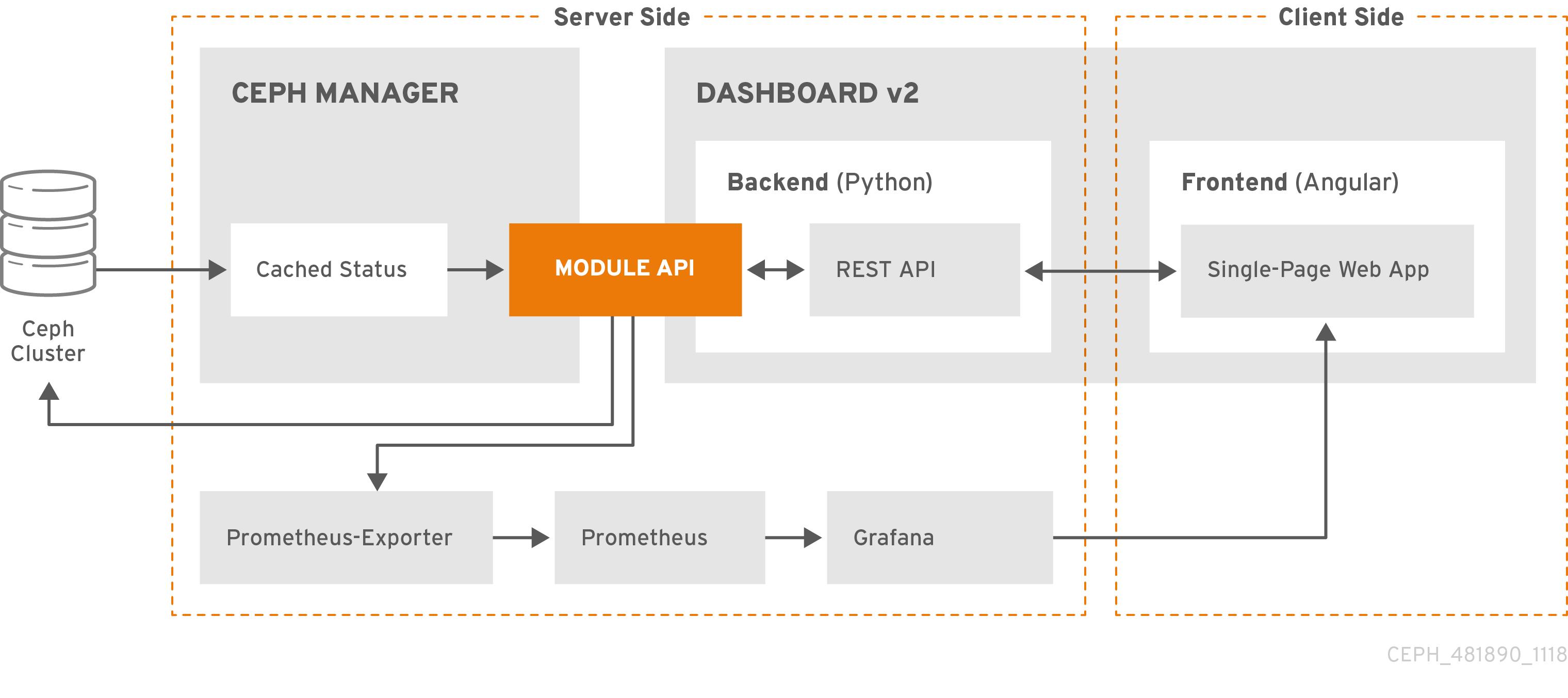 Ceph Dashboard architecture diagram