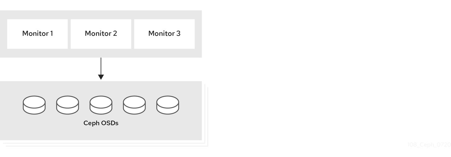 Ceph Storage クラスターの更新