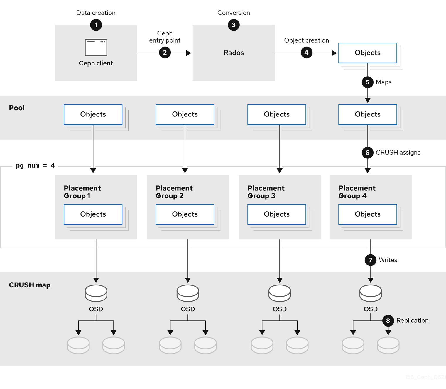 arch data flow