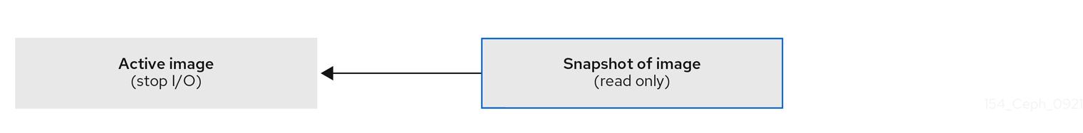 Ceph Block device snapshots