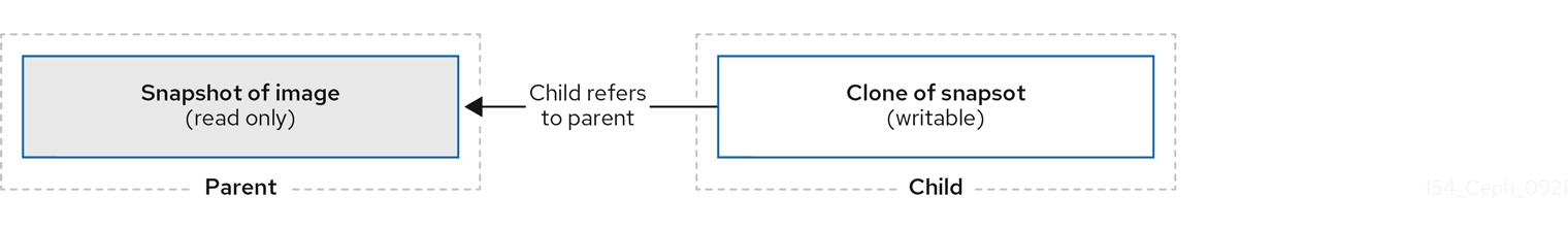 Ceph Block device layering