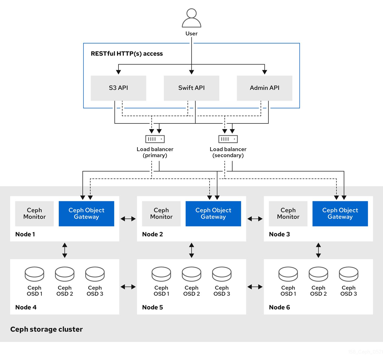 Basic Access Diagram