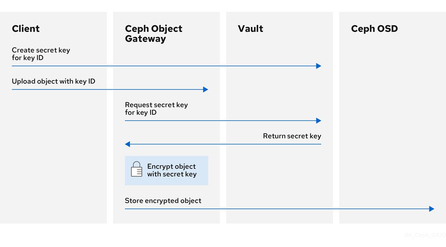 Ceph Vault Integration Diagram