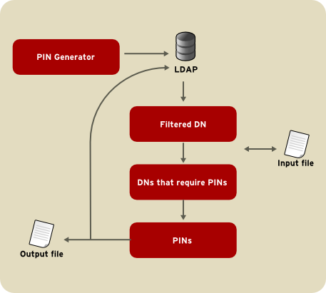 Using an Input and Output File When Generating PINs