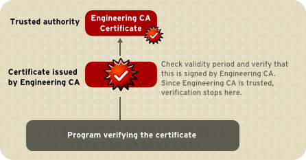 Verifying a Certificate Chain to an Intermediate CA