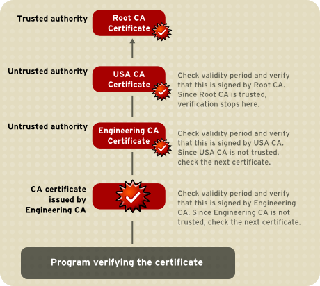 Verifying a Certificate Chain to the Root CA