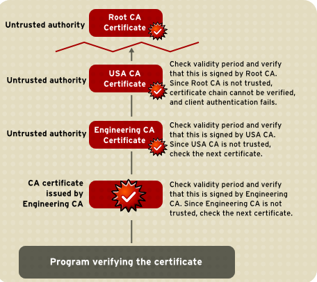 A Certificate Chain That Cannot Be Verified