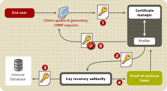 クライアント側のキー生成における鍵アーカイブプロセスの仕組み