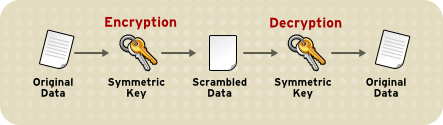 対称キーの暗号化