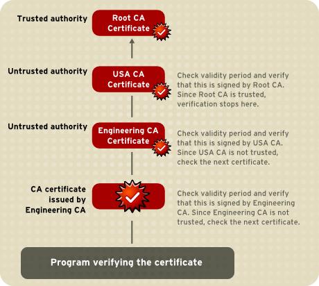 ルート CA への証明書チェーンの確認