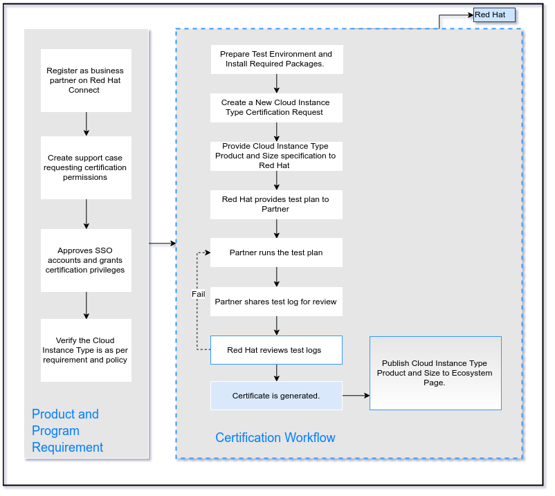 Certification Workflow