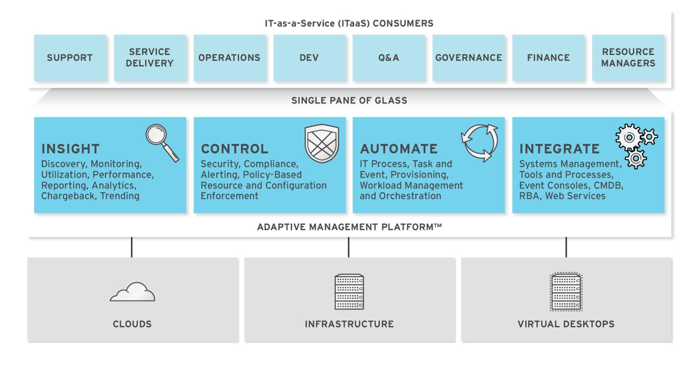 Deployment Planning Guide Red Hat Customer Portal Server Wiring Diagram 1845
