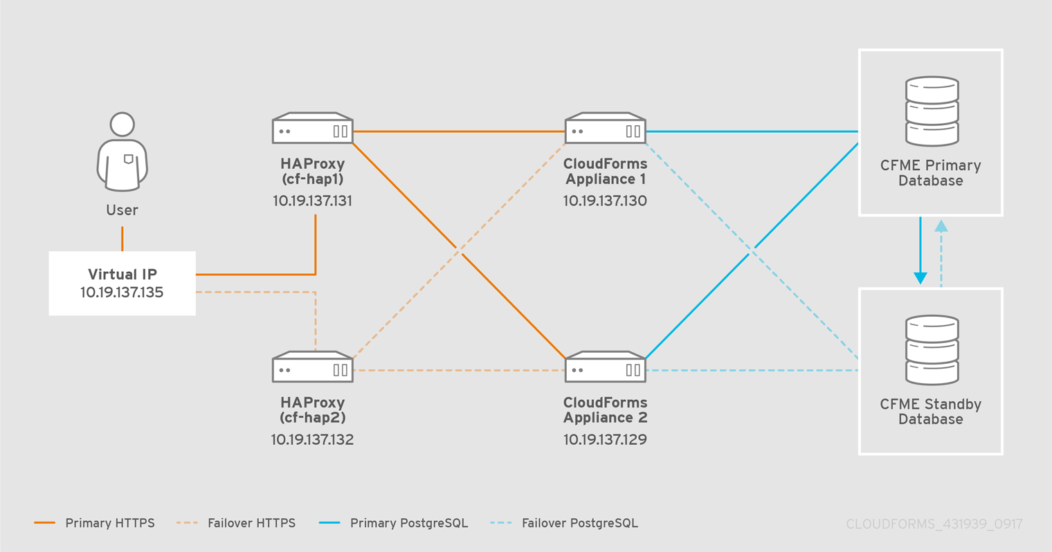Chapter 4  Configuring the HAProxy Load Balancer Red Hat