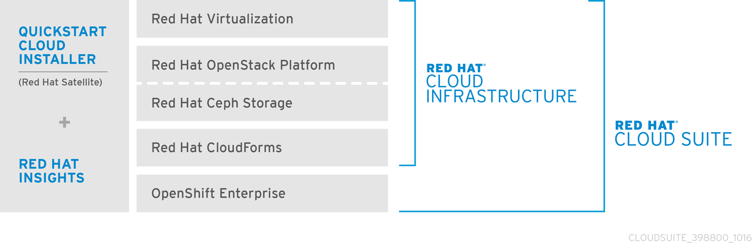 Red Hat Cloud Suite Architecture and Components