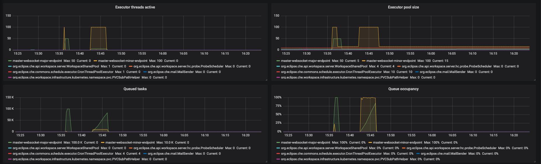 monitoring che che server dashboard executors panel 2