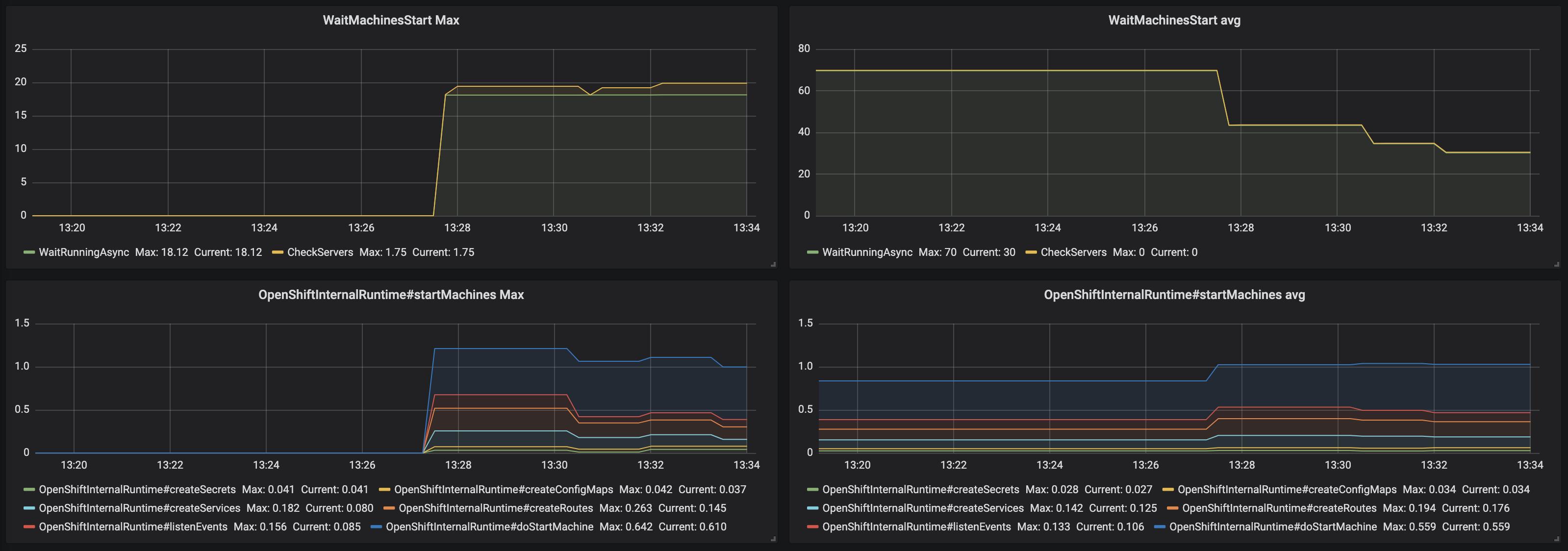 monitoring che che server dashboard trace panel 4