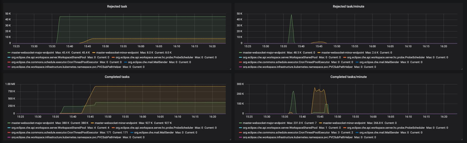 monitoring che che server dashboard executors panel 3